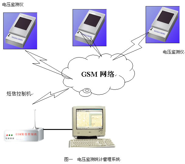 具有瞬时值超限可控报警功能和分钟电压值超限led闪烁报警功能(超